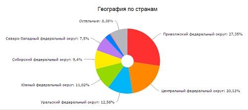 География сайта