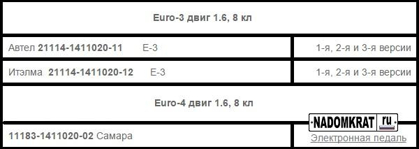 Euro 3 и Euro 4