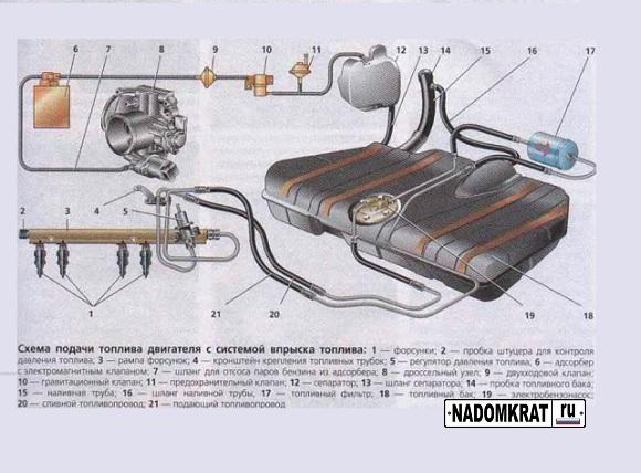 Устройство топливной системы ВАЗ 2114