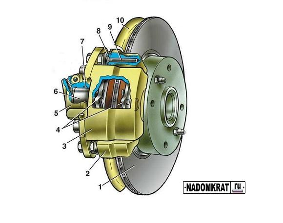 Устройство переднего тормозного механизма на ВАЗ 2114