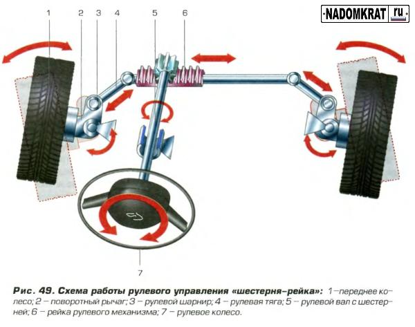 Схема работы рулевого управления