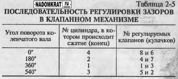 таблица последовательности регулировки