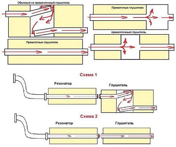 схема работы глушителя