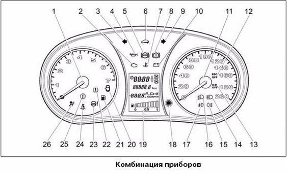 Обозначение значков на панели приборов Лада Гранта