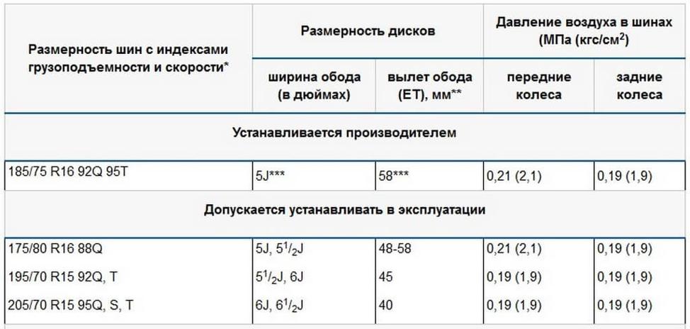рекомендуемые автопроизводителем параметры колес